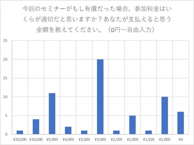 料金グラフ