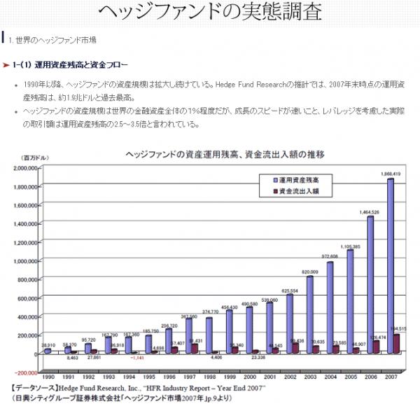 ヘッジファンドの実態調査(アブラハム・プライベートバンク株式会社)