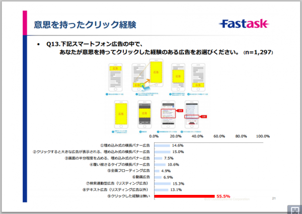 fastask-smartphone-advertising-report