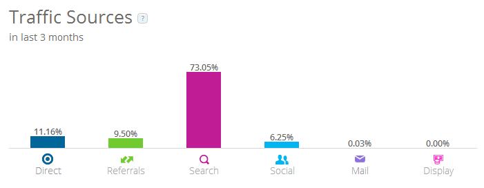 SimilarWebで調べたNAVERまとめの検索流入割合